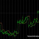 MT4 Indicators that can generate profits that are not repaint,BBands_Stop_v1.mq4