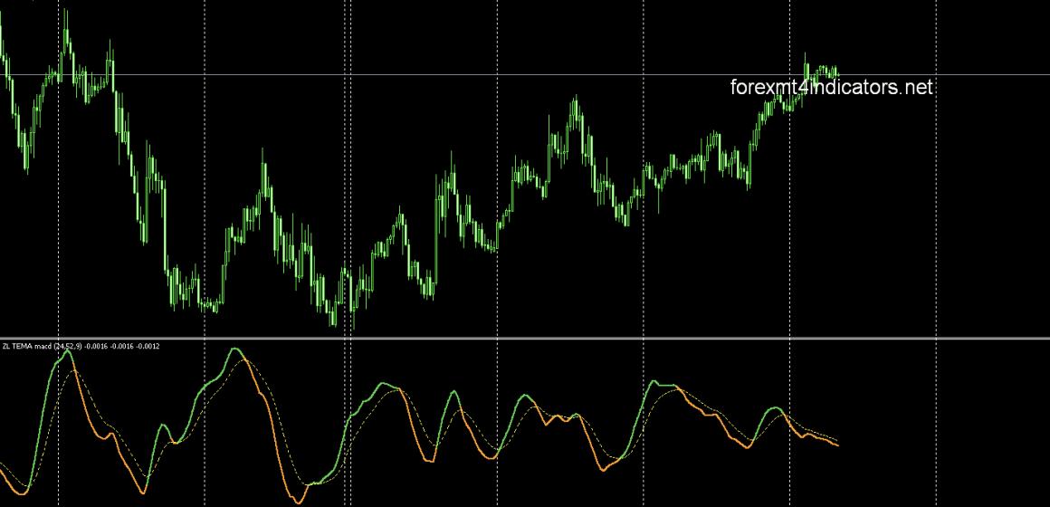 ZeroLag Tema MACD - mtf + lines 2 (1).mq4