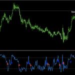 Wpr (alerts + arrows).mq4 The BEST of Free Download FX Forex MT4 MetaTrader4 non repaint Indicators.