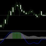 haosvisual_27jk8.mq4 The BEST of Free Download FX Forex MT4 MetaTrader4 non repaint Indicators.